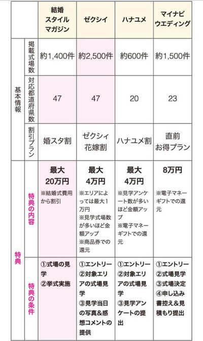 結婚スタイルマガジン ゼクシィ ハナユメ マイナビウェディング 比較表